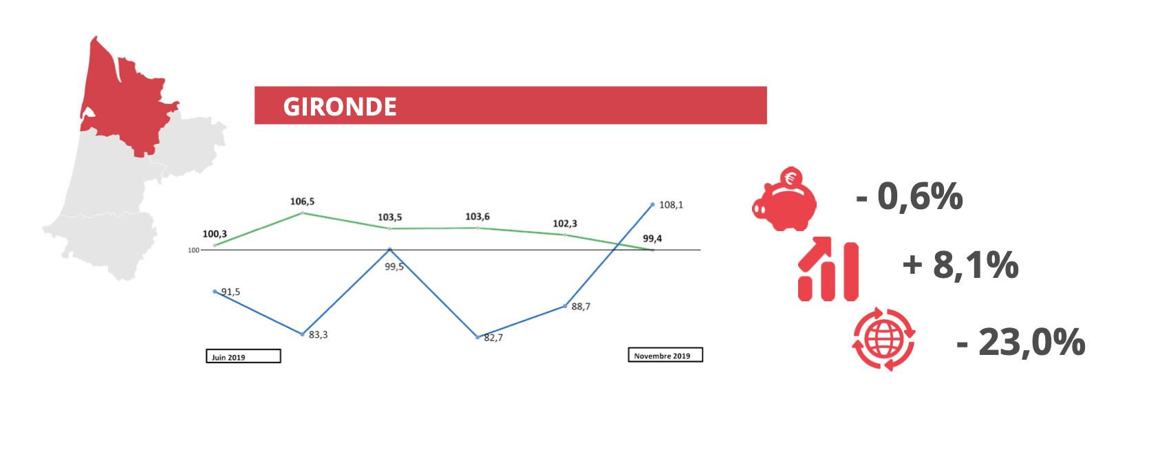Baromètre économique novembre 2019 - Gironde