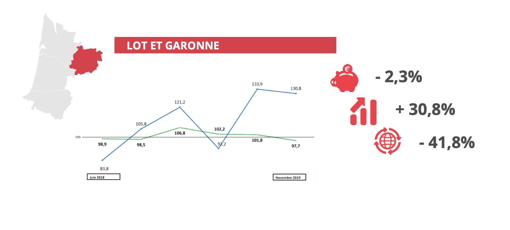 Baromètre économique novembre 2019 - Lot et Garonne