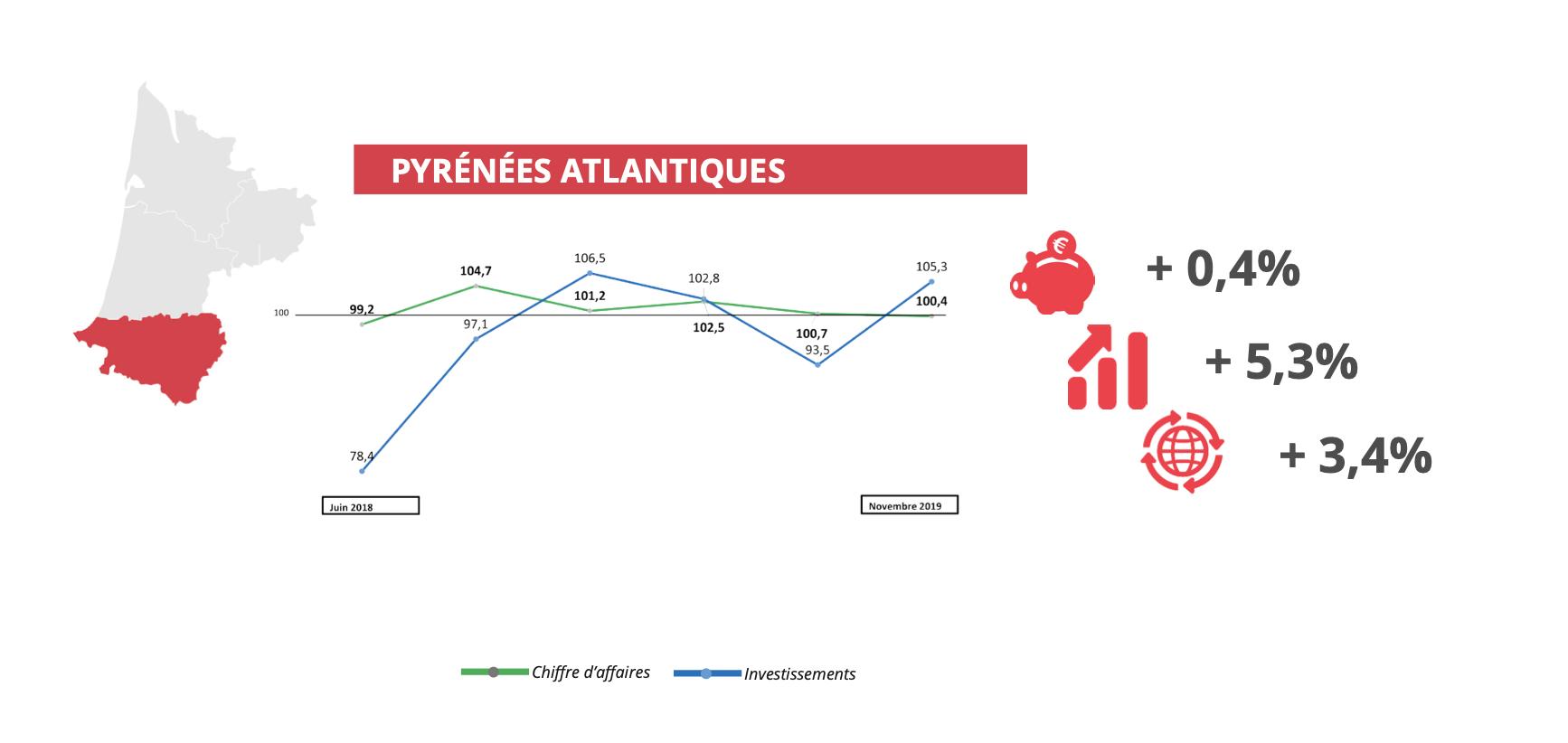 Baromètre économique novembre 2019 - Pyrénées Atlantiques