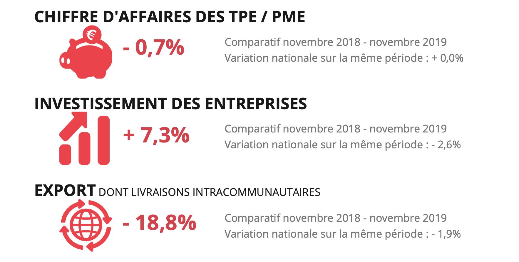 Baromètre économique novembre 2019 - entreprises