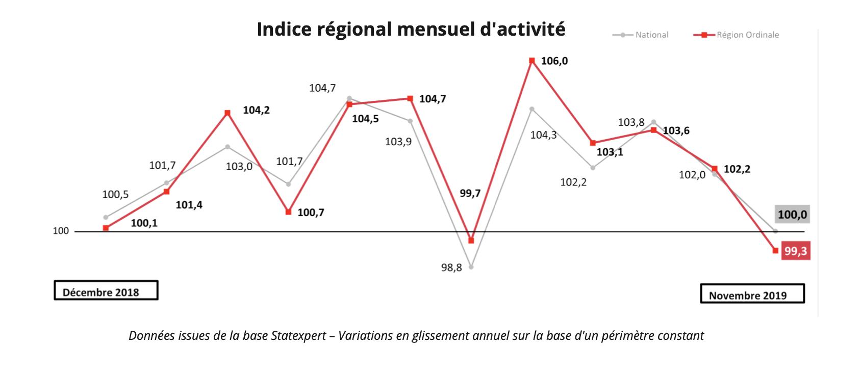 Baromètre économique novembre 2019 - indice régional mensuel d'activité