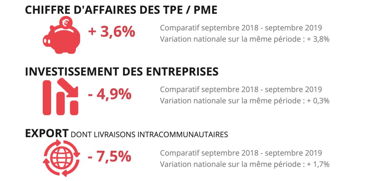 Baromètre économique septembre 2019 en chiffres 1
