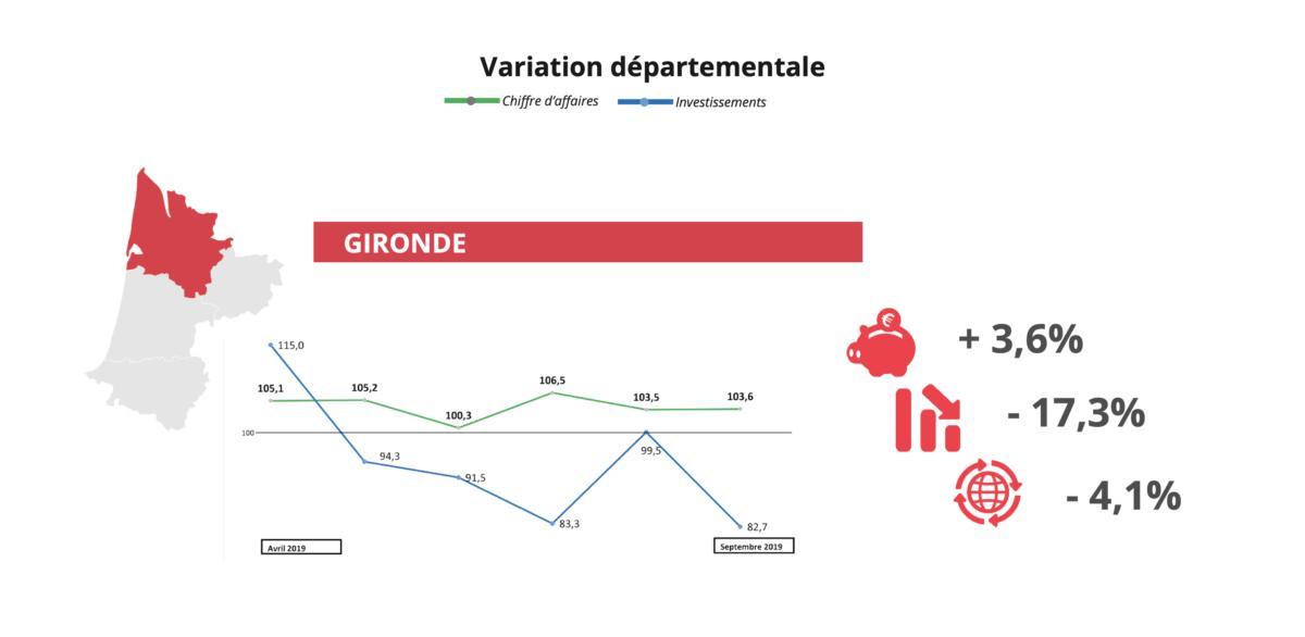 Baromètre économique septembre 2019 la variation départementale Gironde