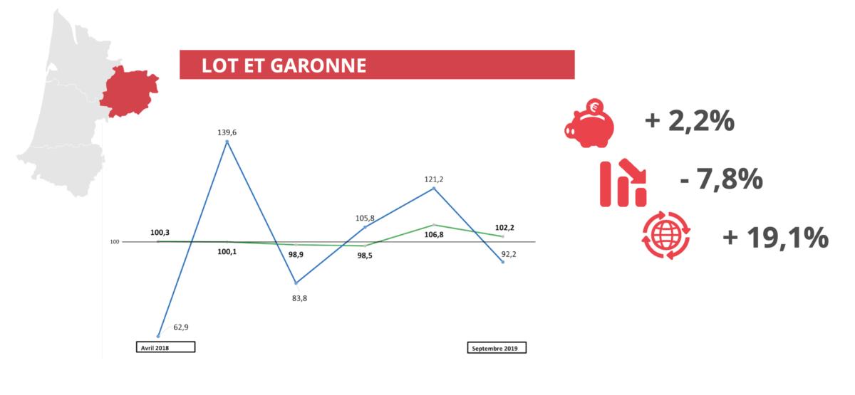 Baromètre économique septembre 2019 la variation départementale Lot et Garonne
