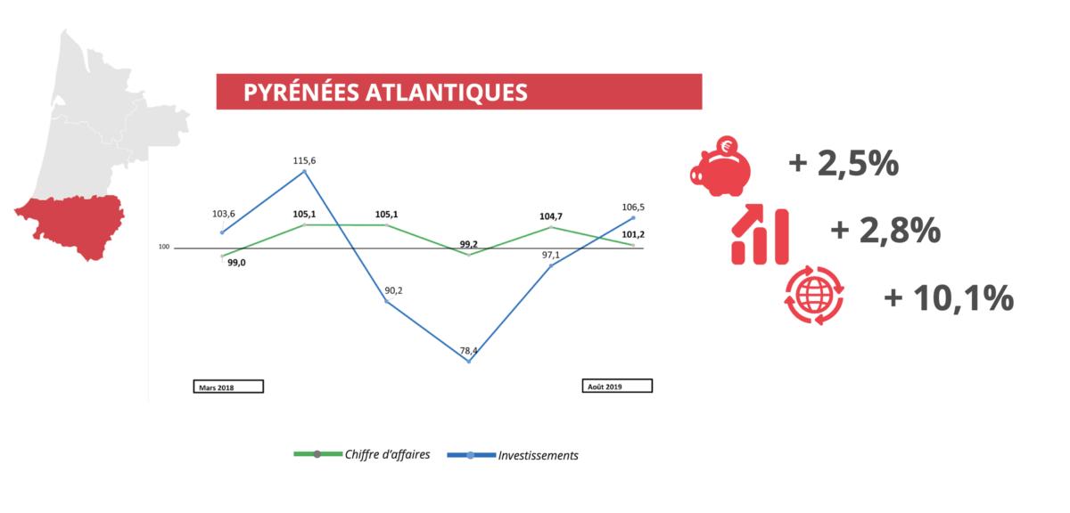 Baromètre économique septembre 2019 la variation départementale Pyrénées Atlantiques