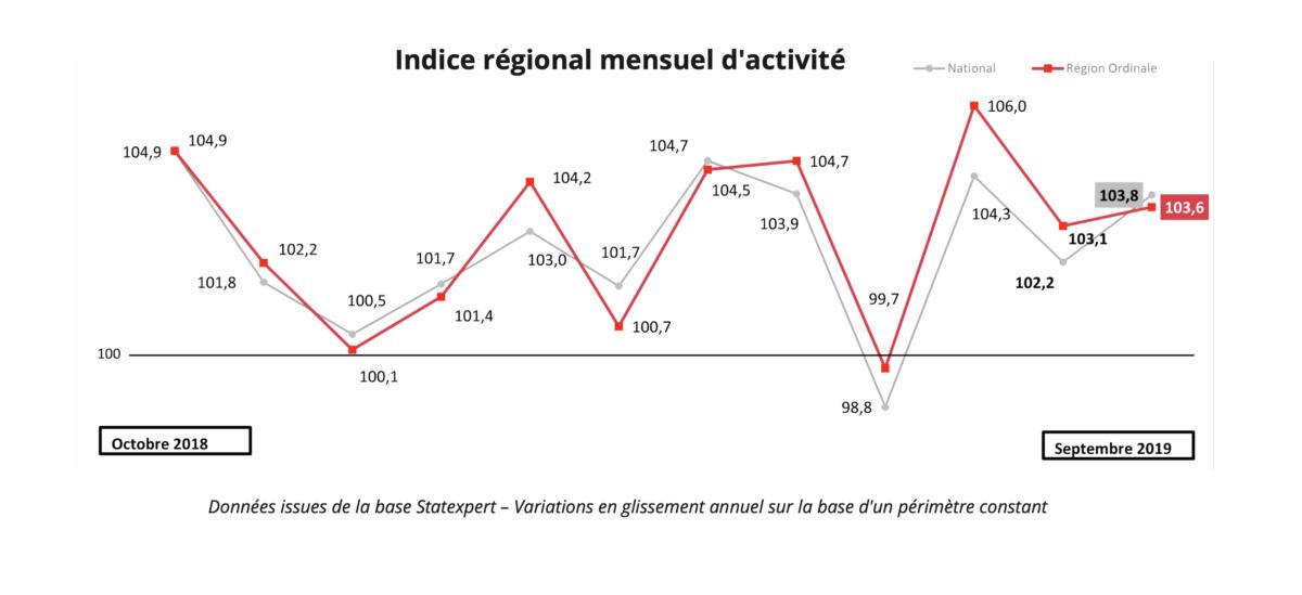 Baromètre économique septembre 2019 l'indice régional mensuel d'activité