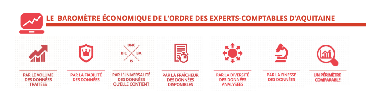 Baromètre économique OEC Aquitaine